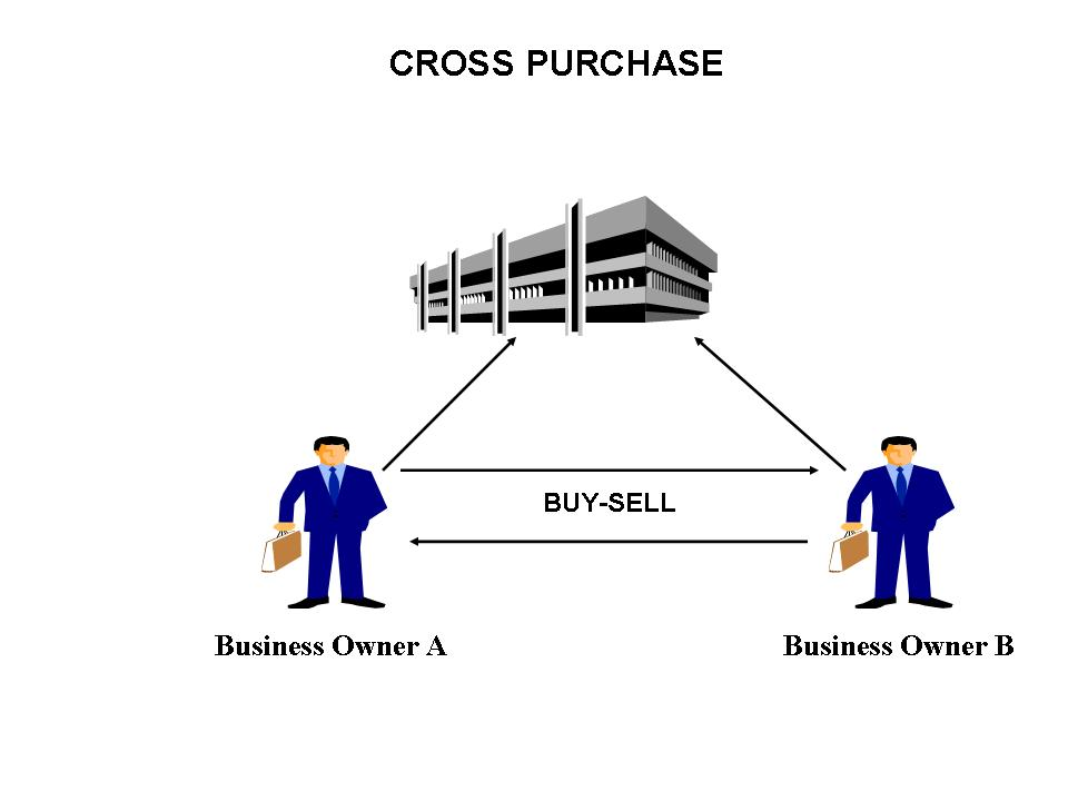 If You Are A Business Owner You Need To Understand Buy Sells