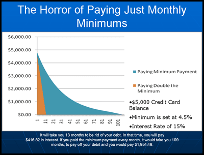 The Horror of Just Paying Monthly Minimum Payment to Credit Cards