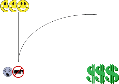 Does Money Buy Happiness? Evan's Theory