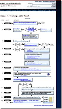 USPTO Flow Chart