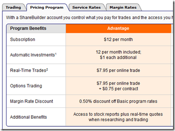 Sharebuilder Advantage Rates