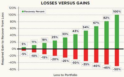 Understanding Losses In Your Portfolio