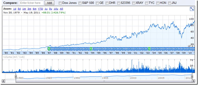 3M Stock Price 30 Years
