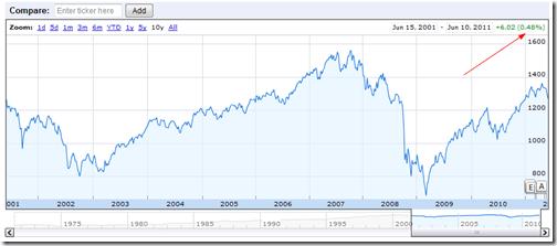 S&P 500 INDEX,RTH INDEXSP