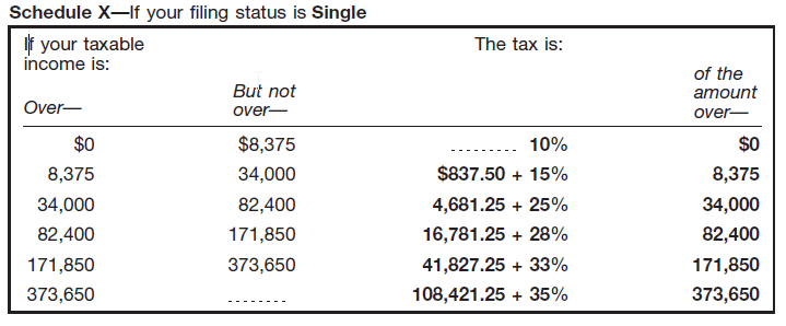 Schedule a 1040 for 1040 instructions tax table 2010