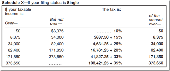 Tax Schedule 2010 from IRS