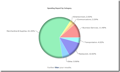 Spending Report by Category