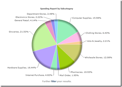 Spending Report by SubCategory