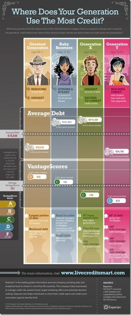 What Generation Has The Most Debt?