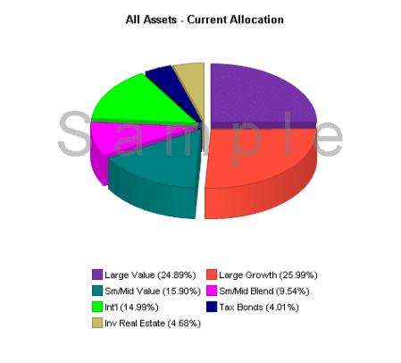 Finally Rebalancing and Reallocating my 401(k)