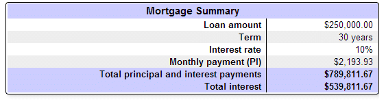 Comparing Mortgage Rates a Generation Later