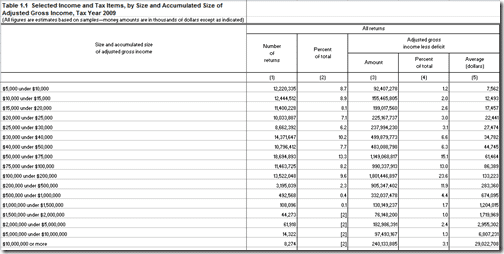 Adjusted Gross Income 2009 IRS data