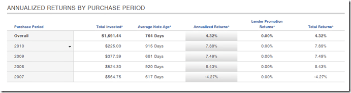 Prosper Annualized Returns by Year