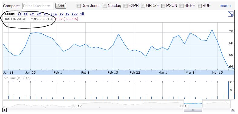 Lulu Chart 1