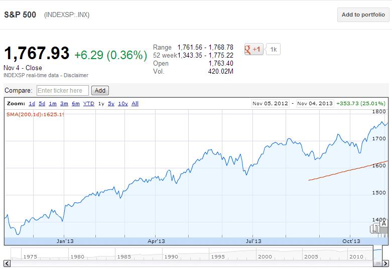 S&P 1 Year November4