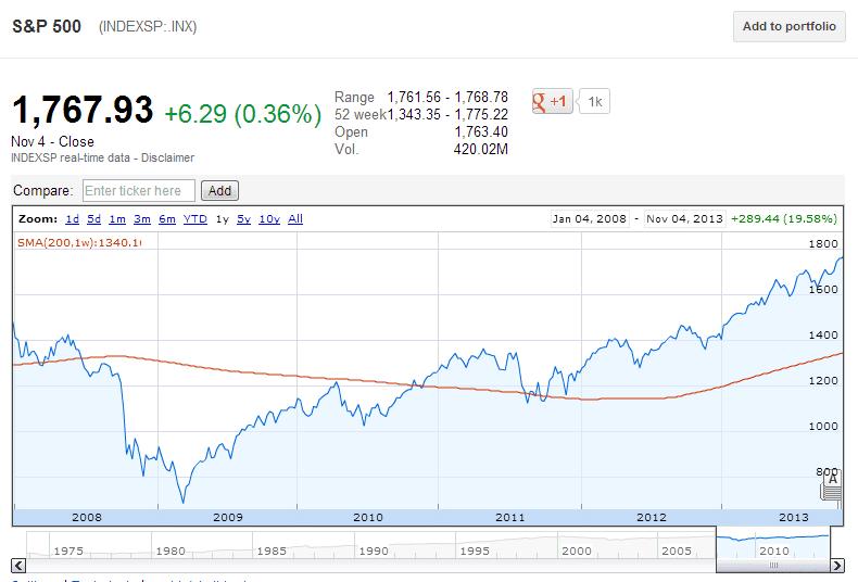 S&P past 6 years