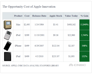 Opportunity Cost of buying Apple Products