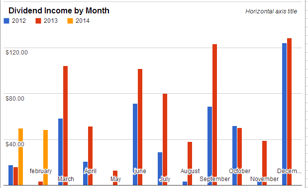 Dividend Income by Month