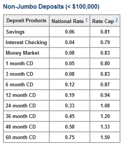 National Savings and MMA Rates