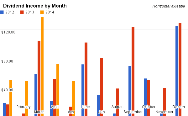 Dividend Income from 2012 to May 2014 by Month