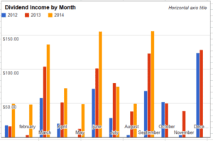Dividend income by month - Sept 2014