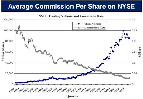 Average Commission per Share on NYSE