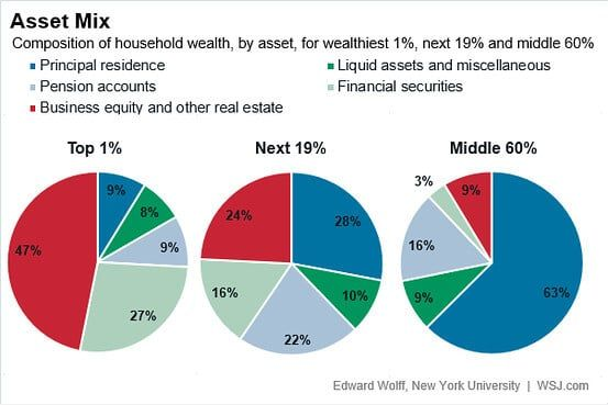 Wall Street Journal Reviews the Balance Sheet of the Wealthy and Upper Middle Class