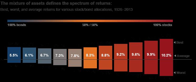Asset Mixture Returns