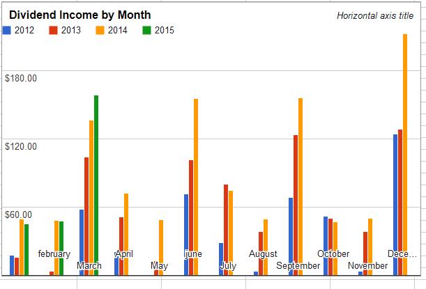 March 2015 Dividend Income