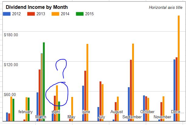 May 2015 Value Dividend Growth Portfolio Watch List