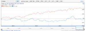 ED vs Market