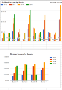 August 2015 Dividend Income