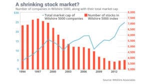 Size of US Stock market