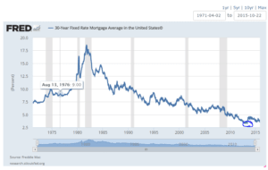 30 year Fixed Mortgage Graph Since 70