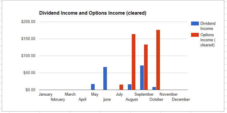 october-2016-investment-income