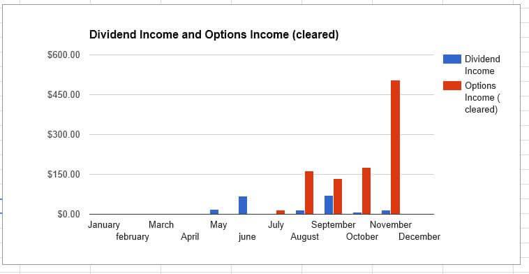investment-income-november-2016