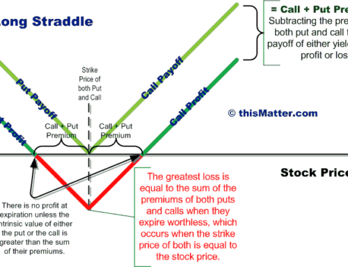 Options Strategy – Understanding the Straddle