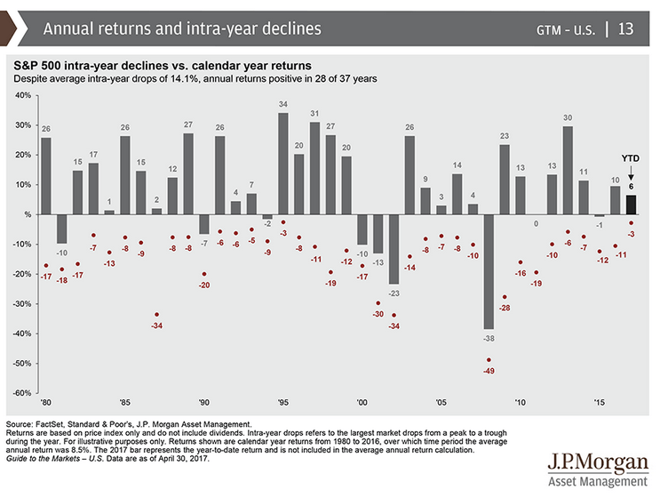 Annual Returns compared to intra year lows