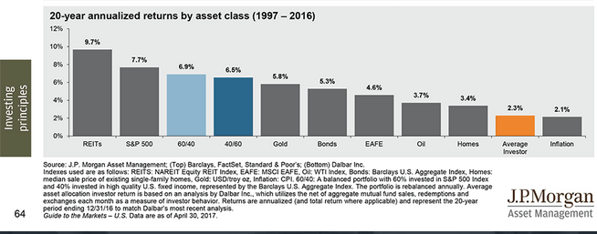 20yr annualized returns by asset class