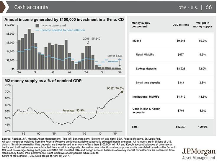 Historic returns on cash accounts