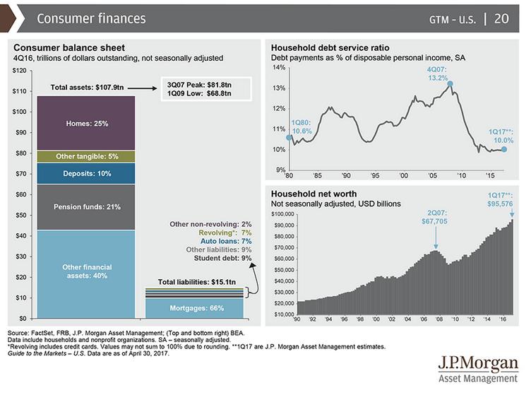 Consumer debt service ratio past 25 years