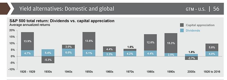 Capital appreciate vs dividends based on average returns