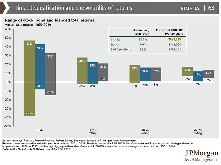 How does time and diversification affects volatility of returns