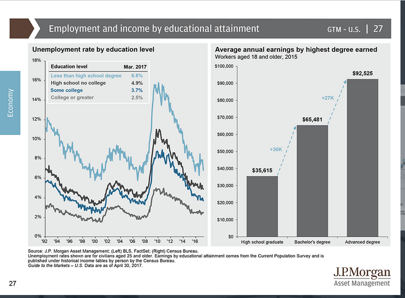 Income by education and degree