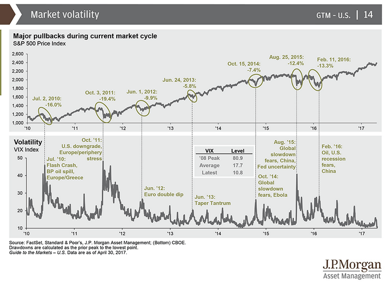 S&P500 growth compared to volatility events