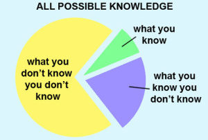 Graph All Possible Knowledge