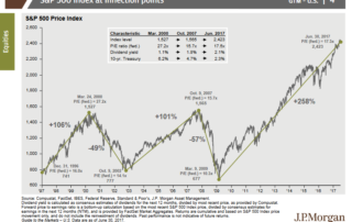 Graph of S&P 500 over 20 years