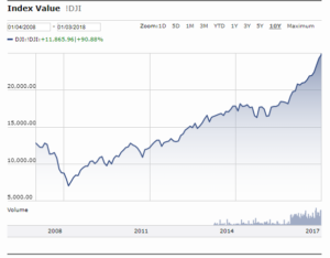 10yr Graph Dow