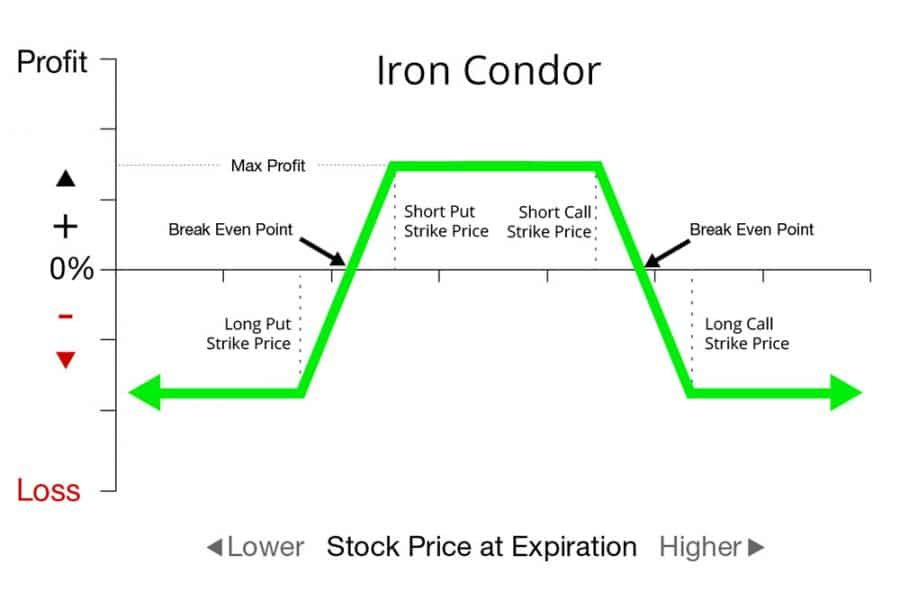 iron condor prekybos strategijos koregavimas
