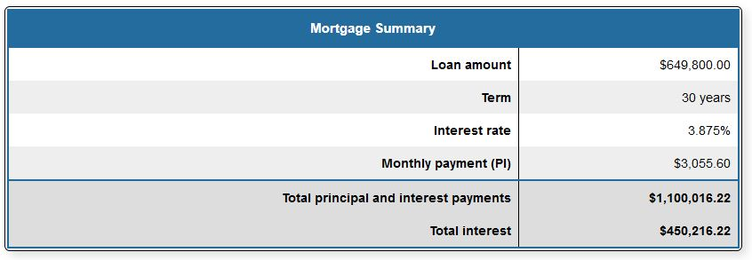 what is an amortization schedule  how does your mortgage